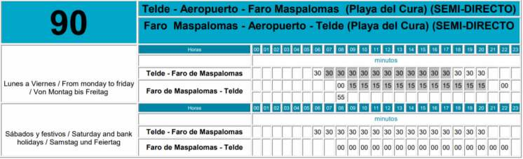 Telde to Faro de Maspalomas Bus Route